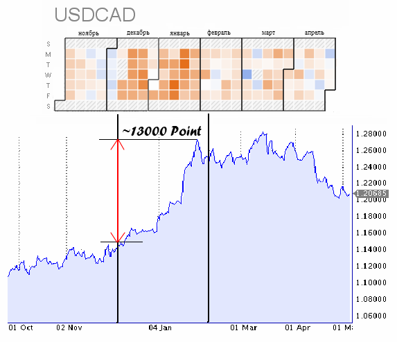 Graph USDCAD point