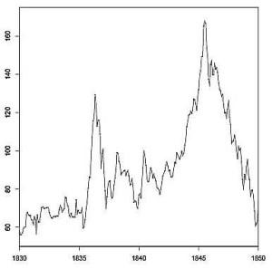 индекс акций железнодорожных компаний