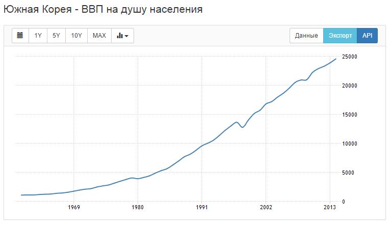 график ВВП на душу населения Южной Кореи