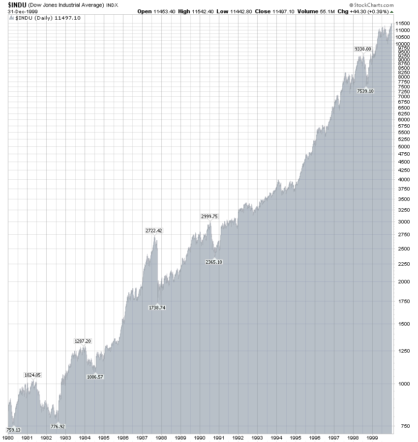 Dow Jones Industrial Avenrage 1980 - 2000