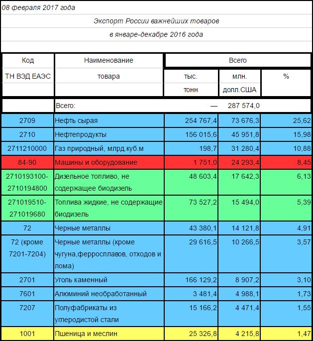 экспорт России 2016_1