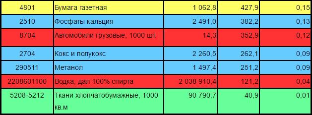 экспорт России 2016_3