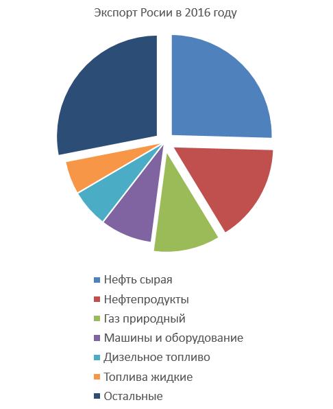 export-russia-2016